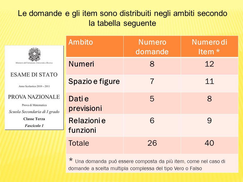 Le domande e gli item sono distribuiti negli ambiti secondo la tabella seguente