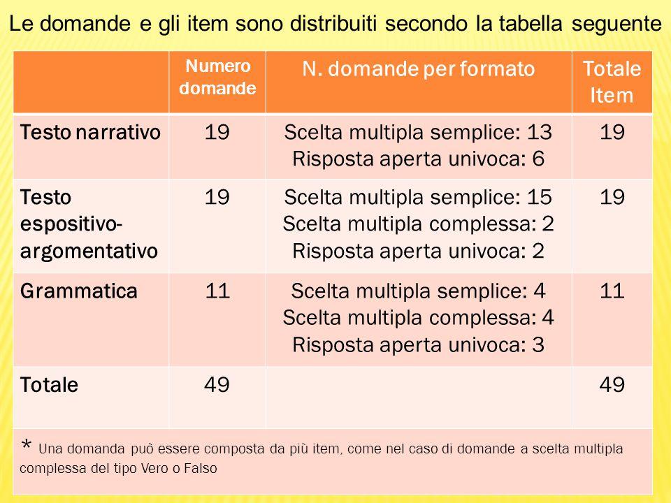 N. domande per formato Totale Item