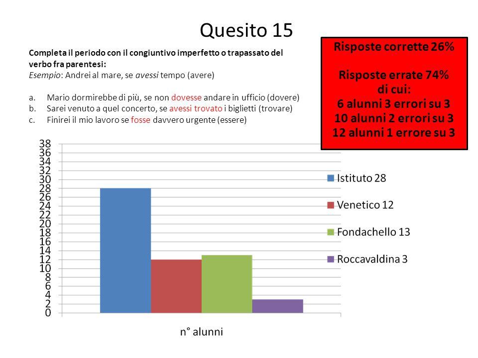 Quesito 15 Risposte corrette 26% Risposte errate 74% di cui: