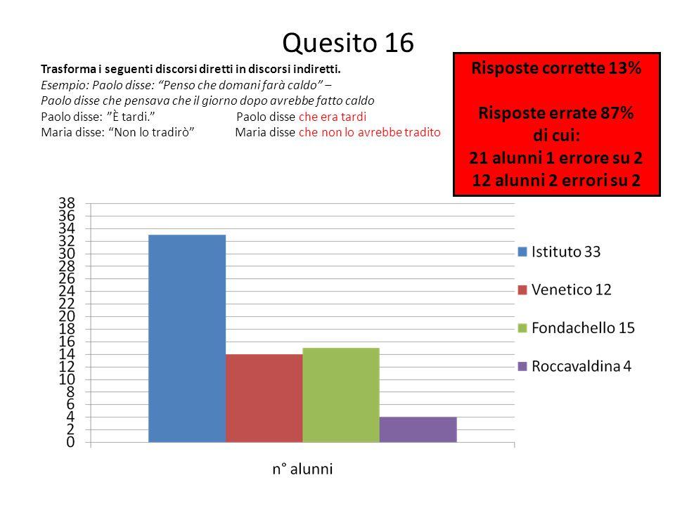 Quesito 16 Risposte corrette 13% Risposte errate 87% di cui: