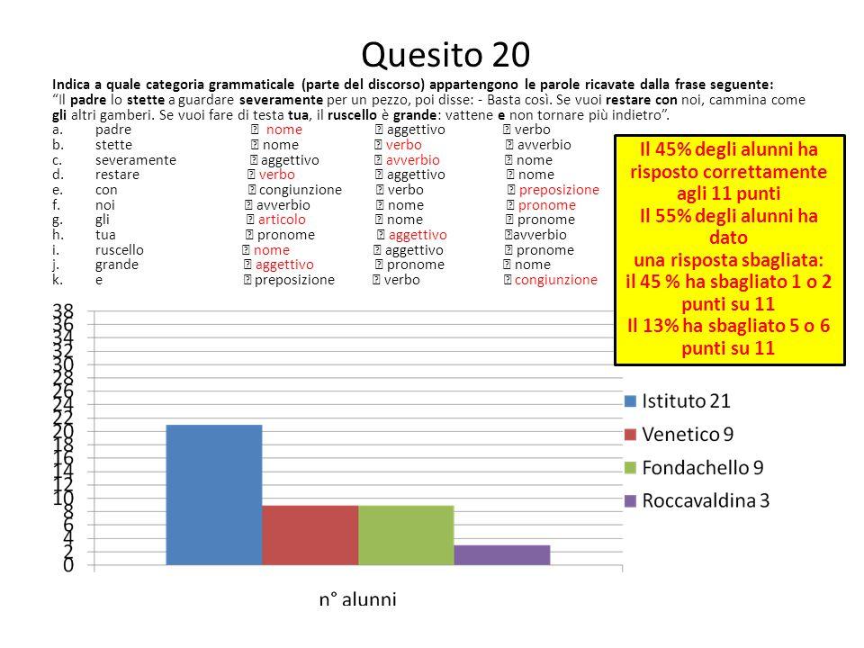 Quesito 20 Il 45% degli alunni ha risposto correttamente agli 11 punti
