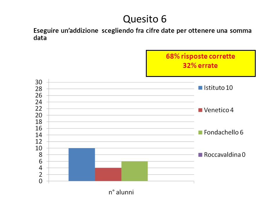 Quesito 6 68% risposte corrette 32% errate