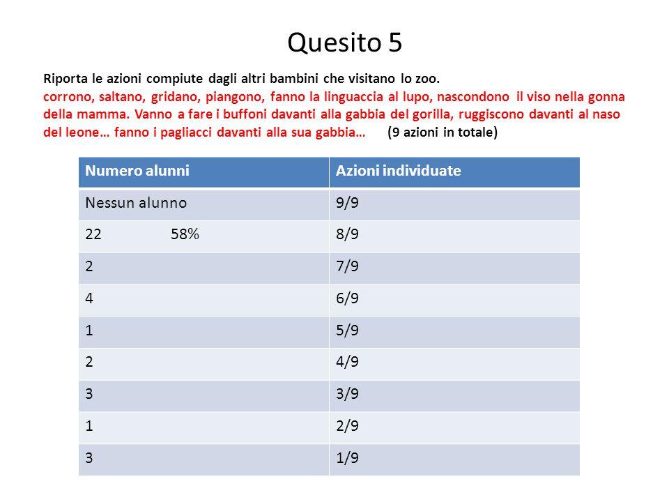 Quesito 5 Numero alunni Azioni individuate Nessun alunno 9/9 22 58%