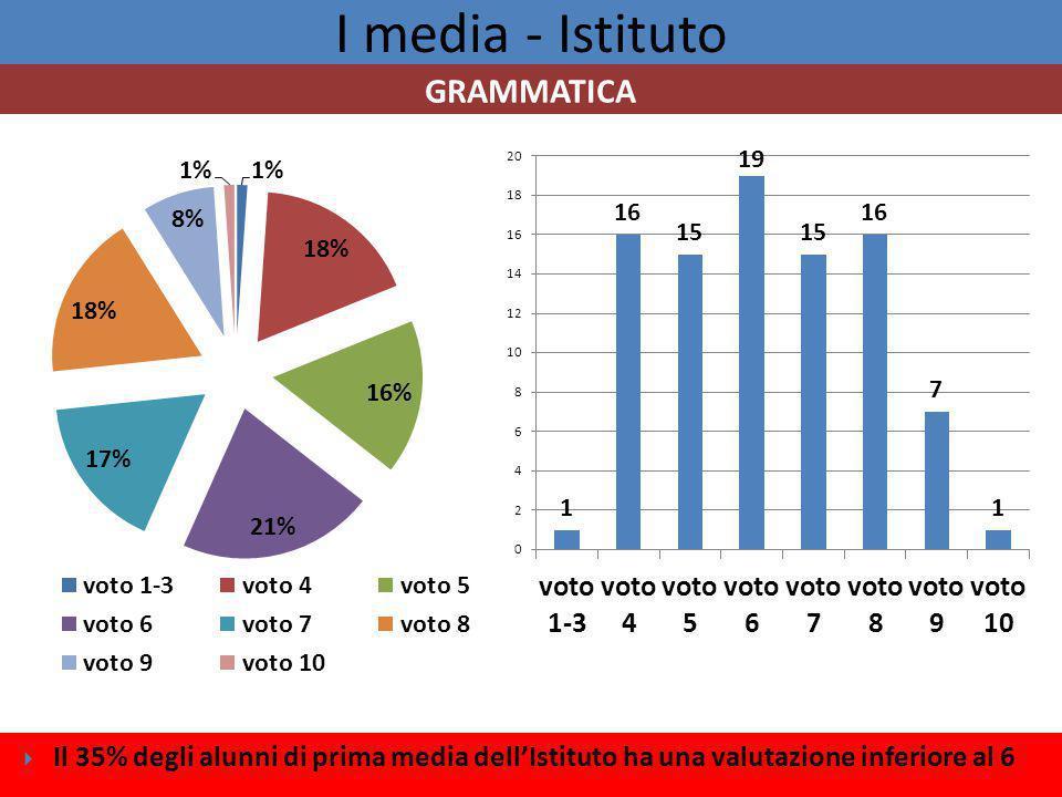 I media - Istituto GRAMMATICA
