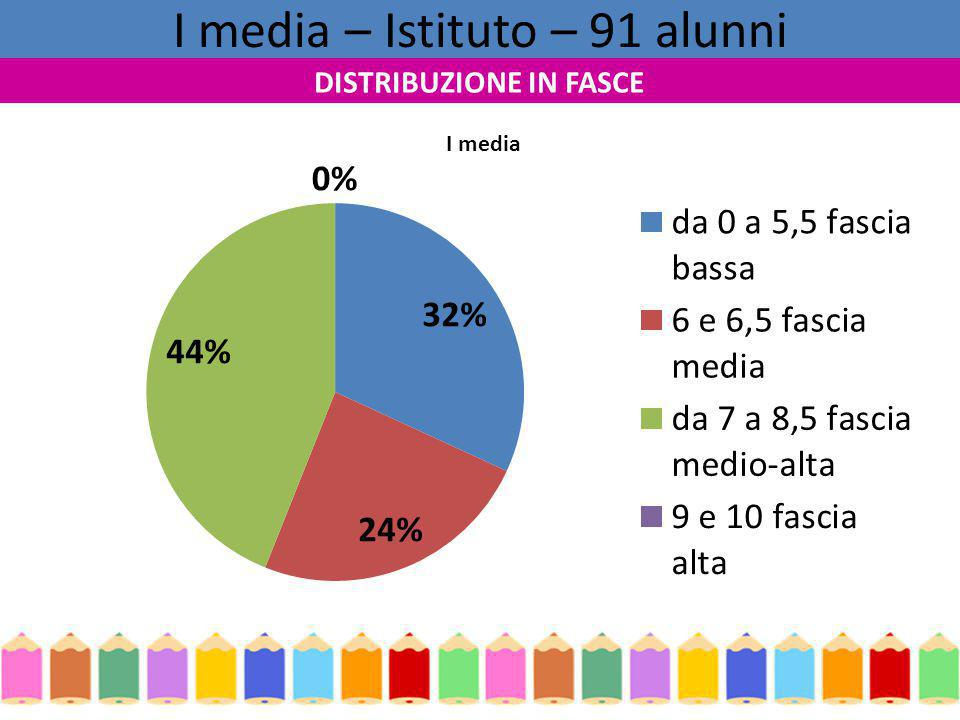 I media – Istituto – 91 alunni