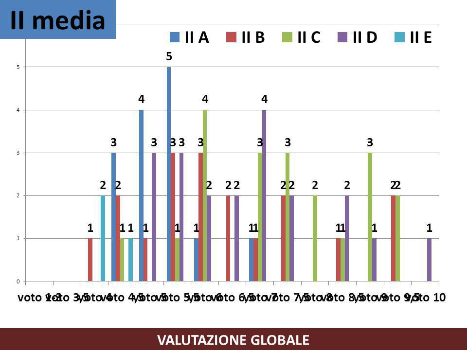 II media VALUTAZIONE GLOBALE