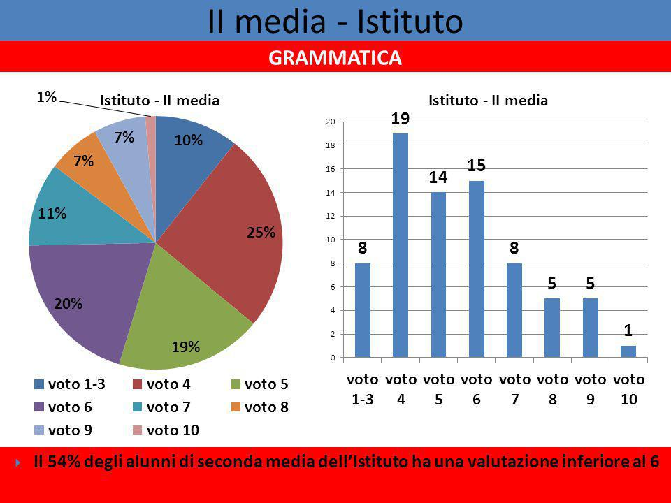 II media - Istituto GRAMMATICA