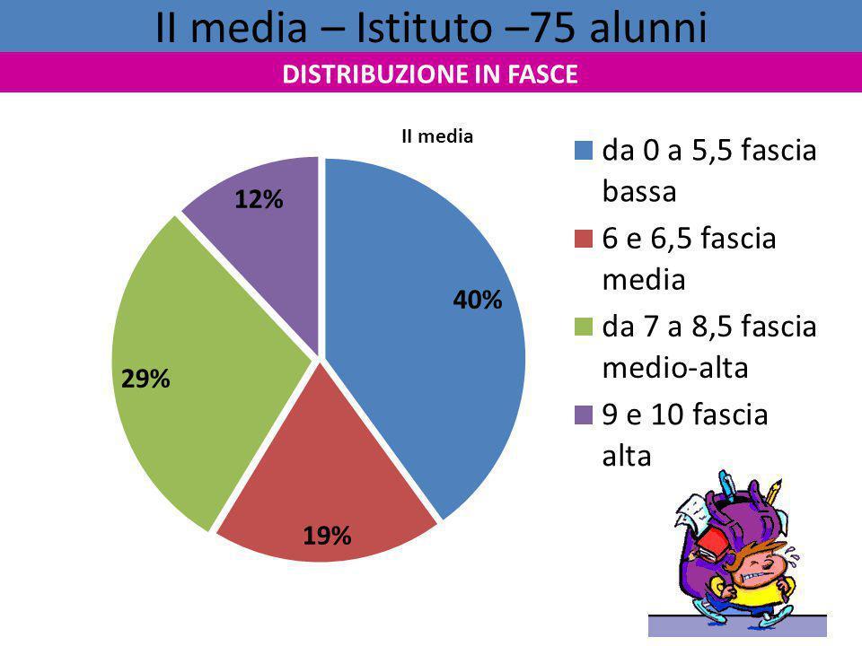 II media – Istituto –75 alunni
