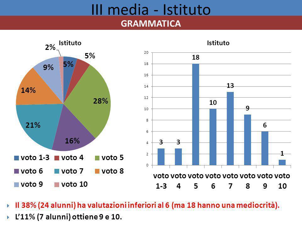 III media - Istituto GRAMMATICA