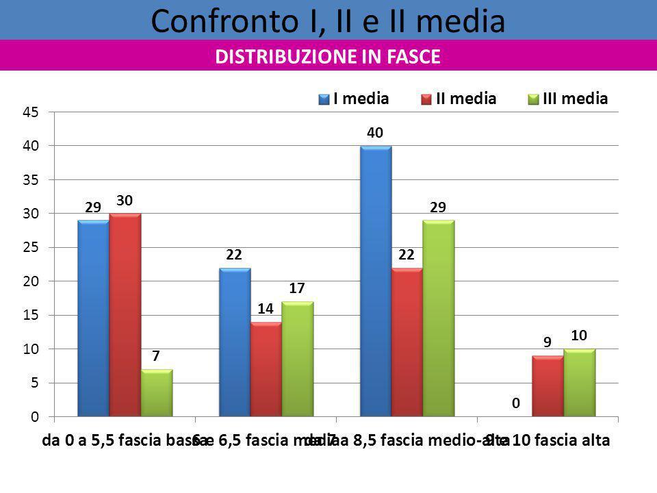 Confronto I, II e II media