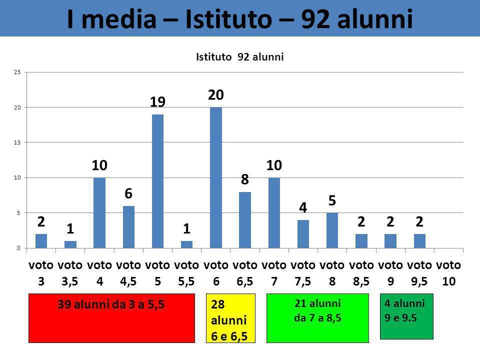 I media – Istituto – 92 alunni