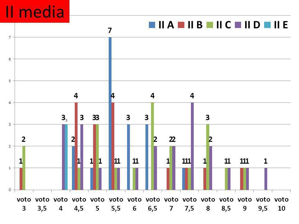 II media