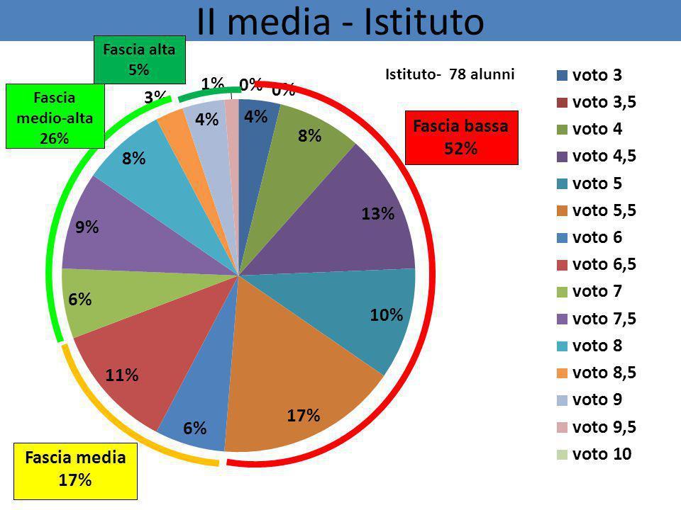 II media - Istituto Fascia bassa 52% Fascia media 17% Fascia alta 5%