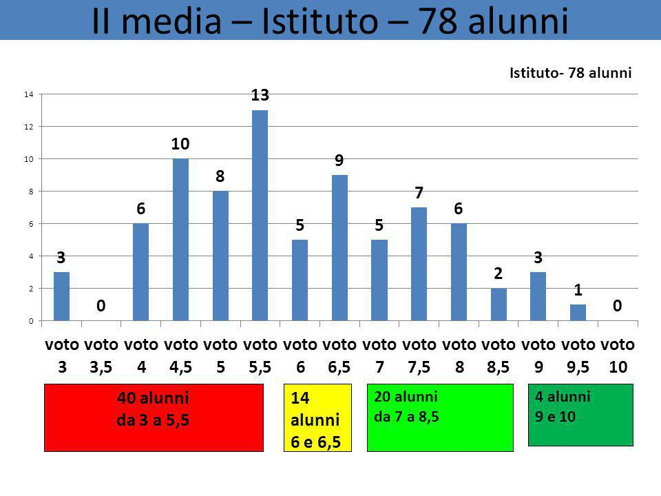 II media – Istituto – 78 alunni