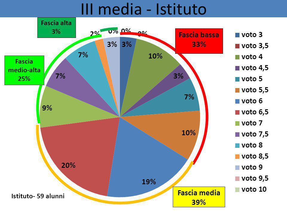 III media - Istituto Fascia bassa 33% Fascia media 39% Fascia alta 3%