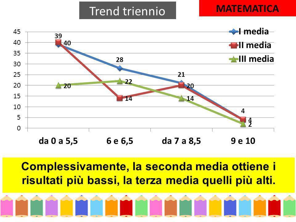 Trend triennio MATEMATICA.