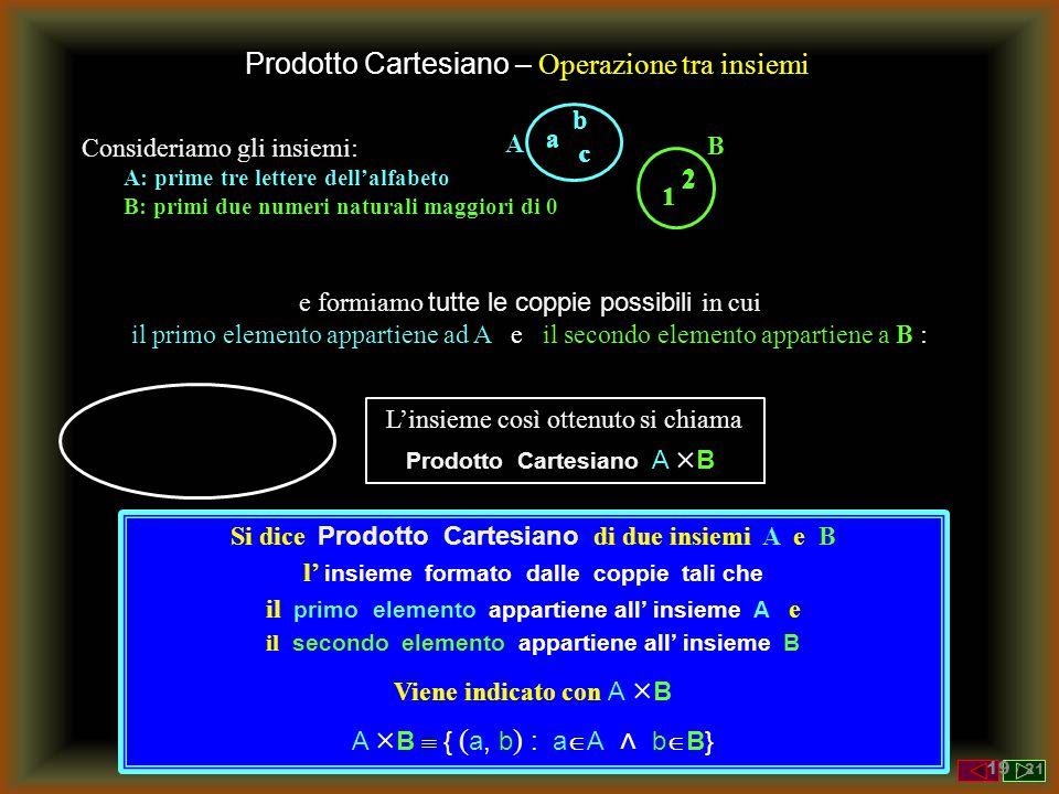 Prodotto Cartesiano – Operazione tra insiemi