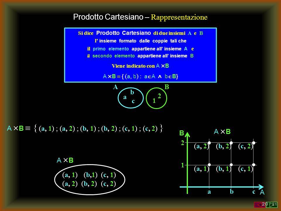 Prodotto Cartesiano – Rappresentazione