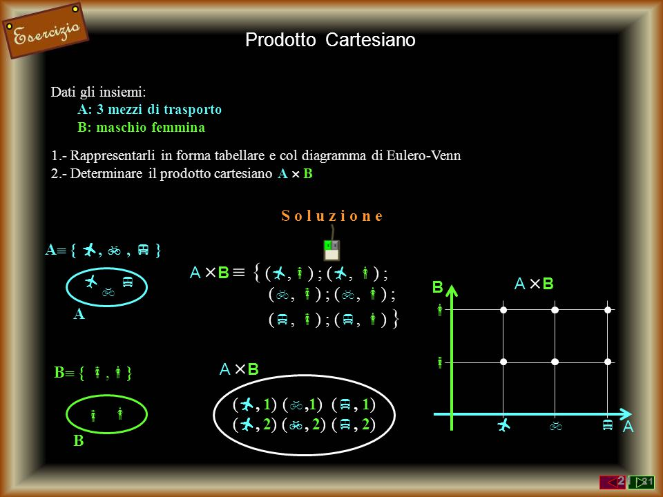 Prodotto Cartesiano S o l u z i o n e    A A { ,  ,  }