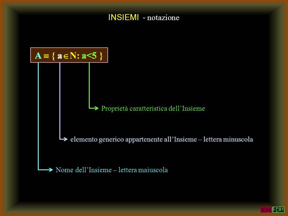 A  { aN: a<5} A a a<5 INSIEMI - notazione