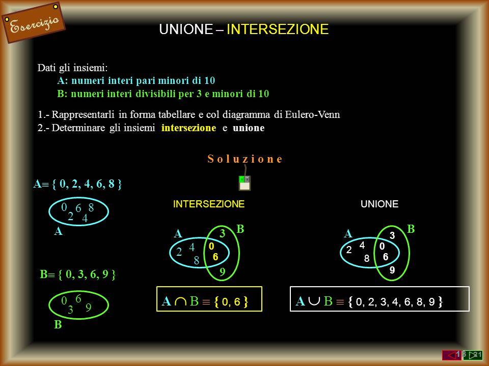 UNIONE – INTERSEZIONE A  B  { 0, 6 } A  B  { 0, 2, 3, 4, 6, 8, 9 }