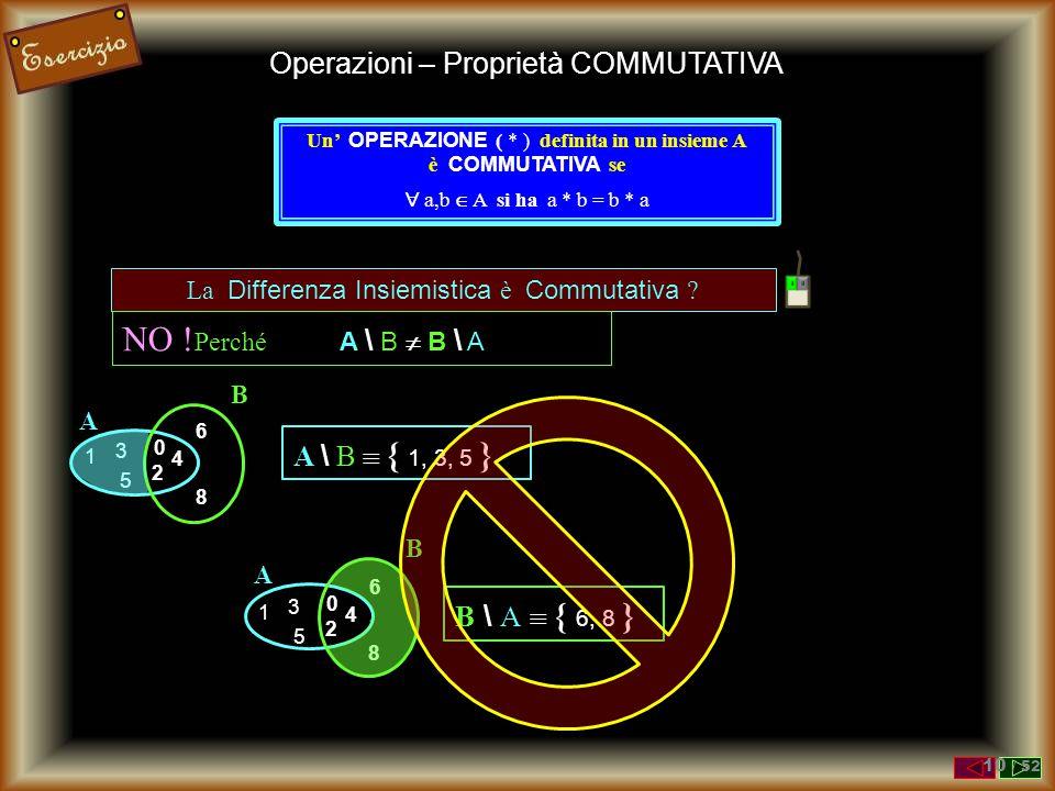 NO ! Perché A \ B  B \ A Operazioni – Proprietà COMMUTATIVA
