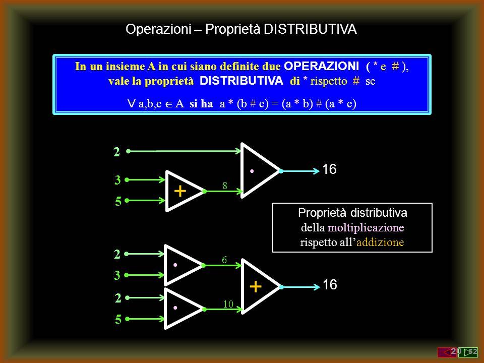 + + Operazioni – Proprietà DISTRIBUTIVA 2 16 • 3 5 • 3 16 2 5
