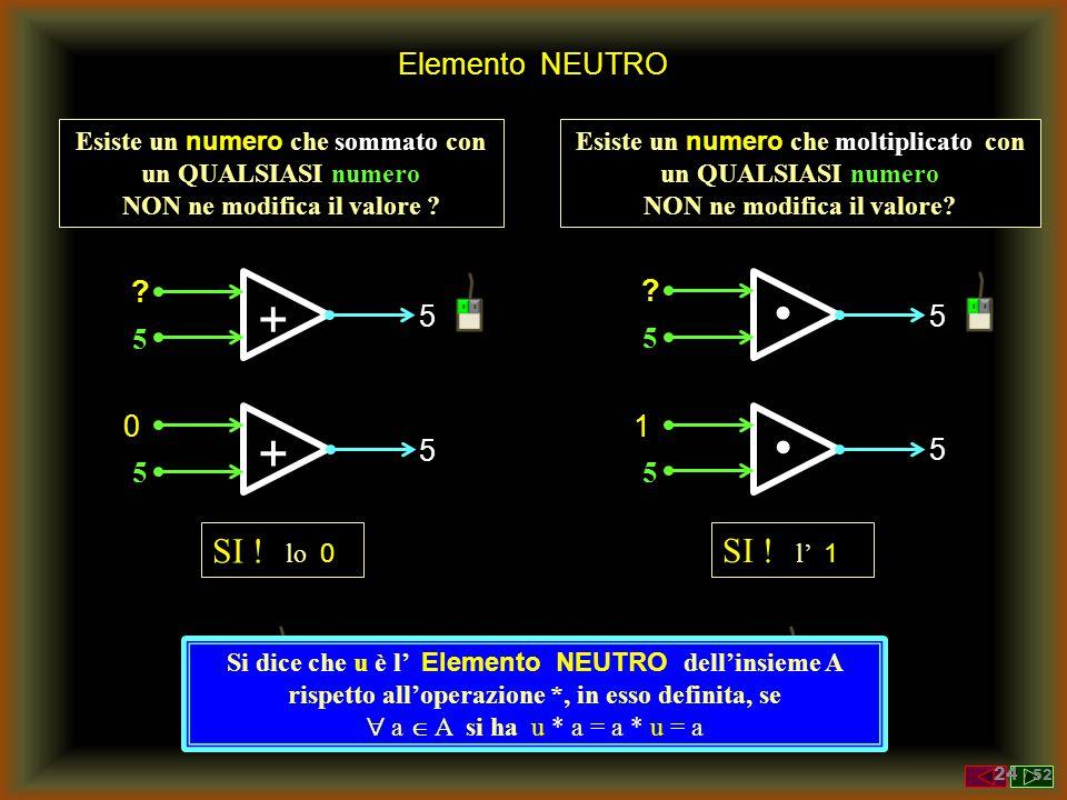 + • + • SI ! lo 0 SI ! l' 1 Elemento NEUTRO 5 5 5 5 5 1 5