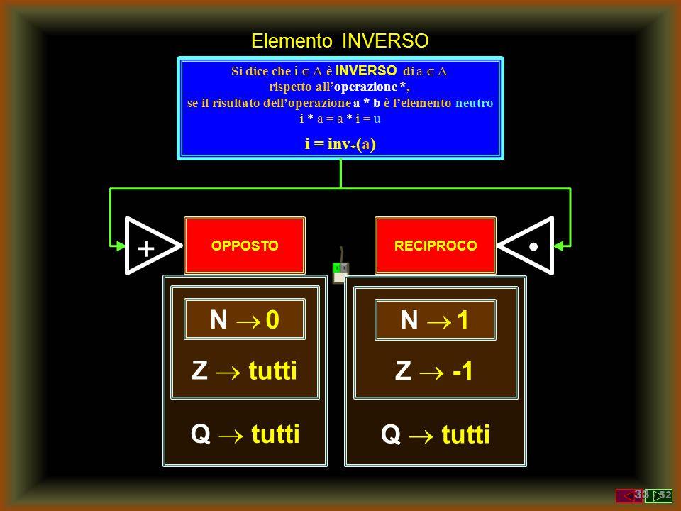 • + N  0 N  1 Z  tutti Z  -1 Q  tutti Q  tutti Elemento INVERSO