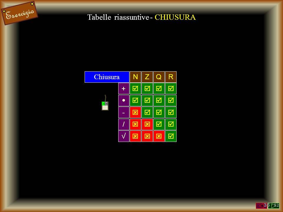 Tabelle riassuntive - CHIUSURA