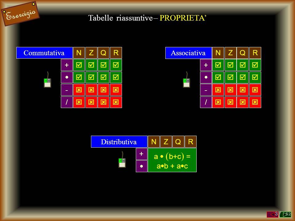 Tabelle riassuntive – PROPRIETA'