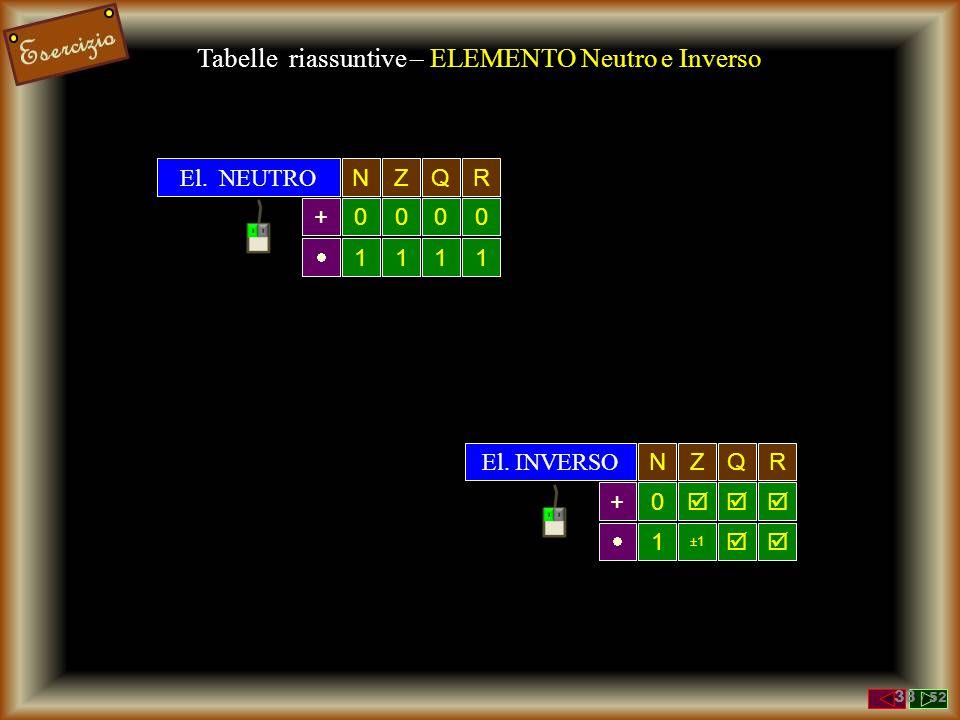 Tabelle riassuntive – ELEMENTO Neutro e Inverso