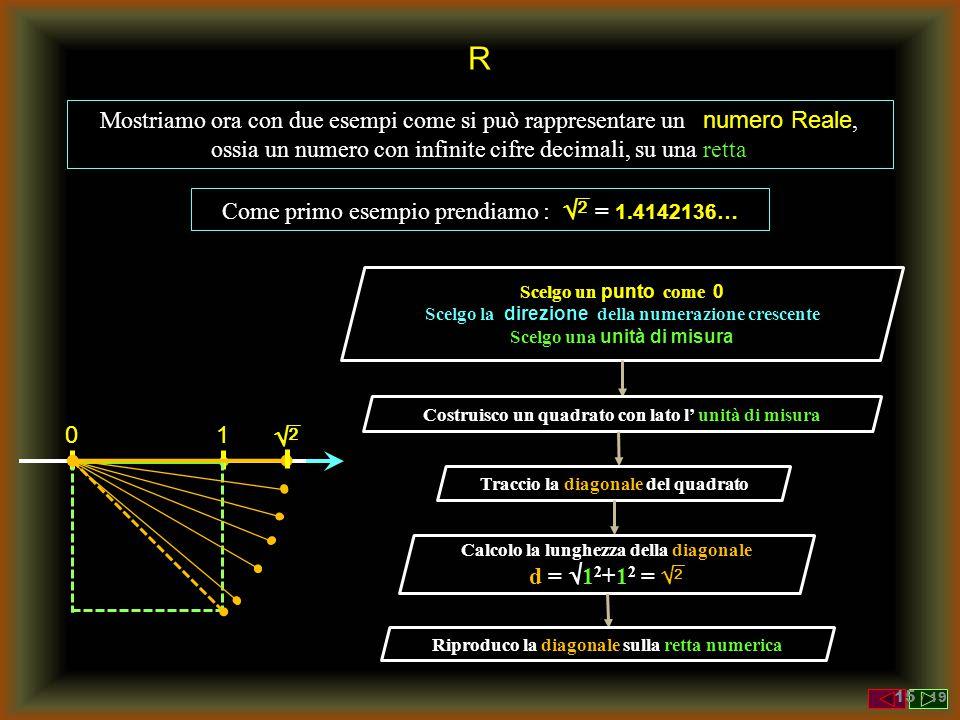 R Mostriamo ora con due esempi come si può rappresentare un numero Reale, ossia un numero con infinite cifre decimali, su una retta.