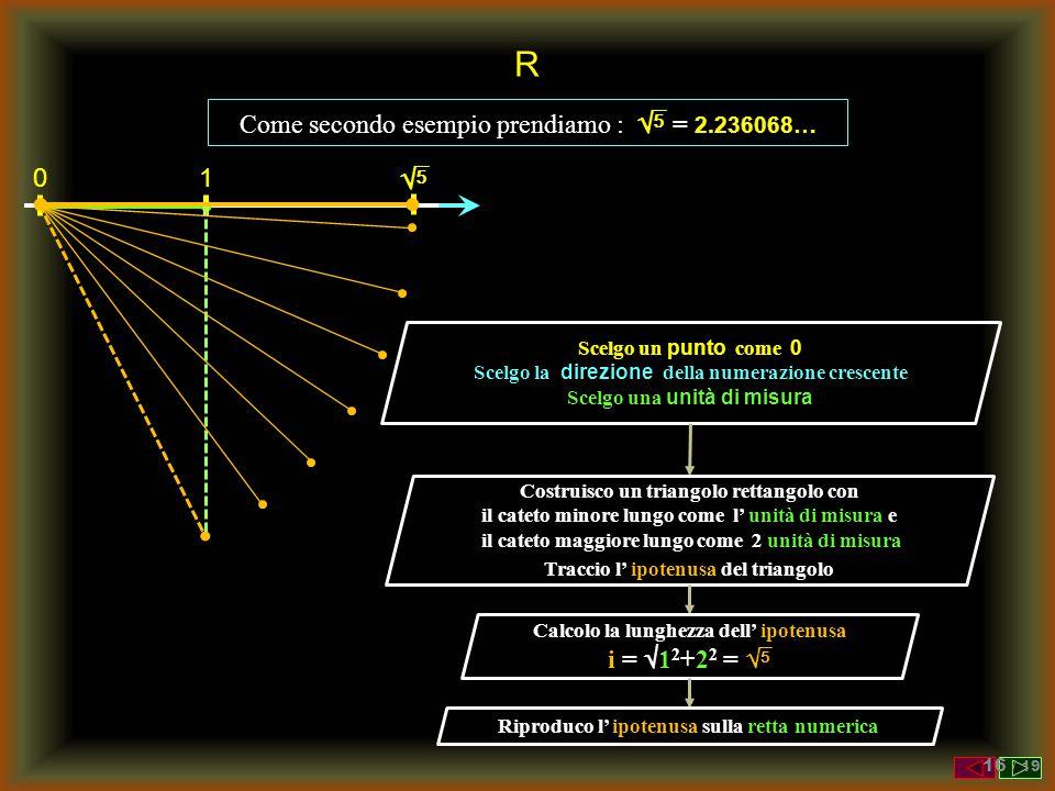 R  Come secondo esempio prendiamo :  = 2.236068… 1 i = 12+22 = 