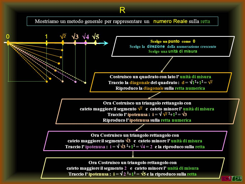 R Mostriamo un metodo generale per rappresentare un numero Reale sulla retta. 1.  3. 4. 5.