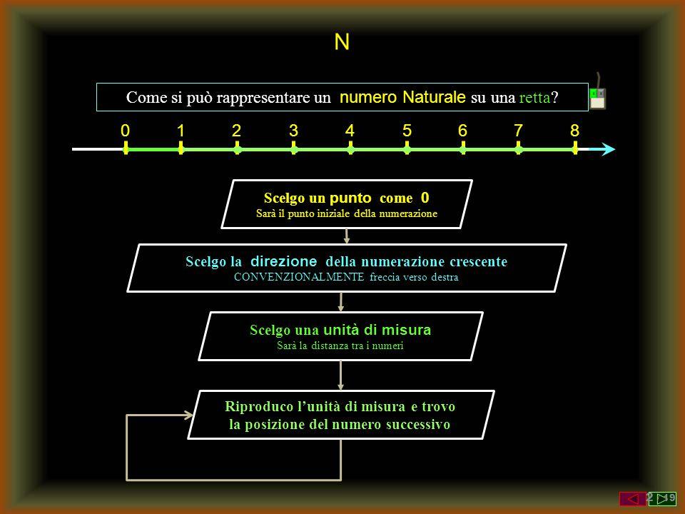 N Come si può rappresentare un numero Naturale su una retta 1 2 3 4 5