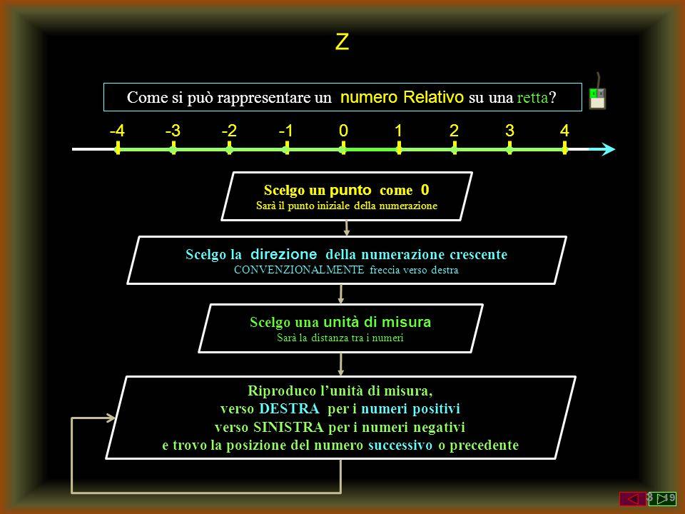 Z Come si può rappresentare un numero Relativo su una retta -4 -3 -2