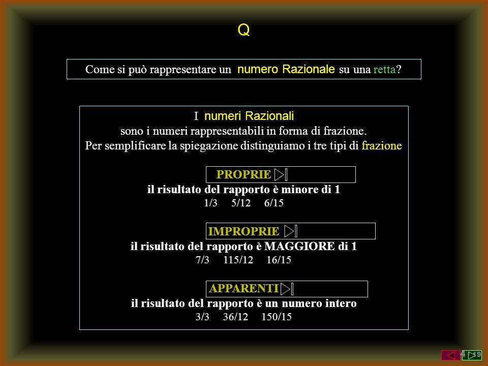 Q Come si può rappresentare un numero Razionale su una retta