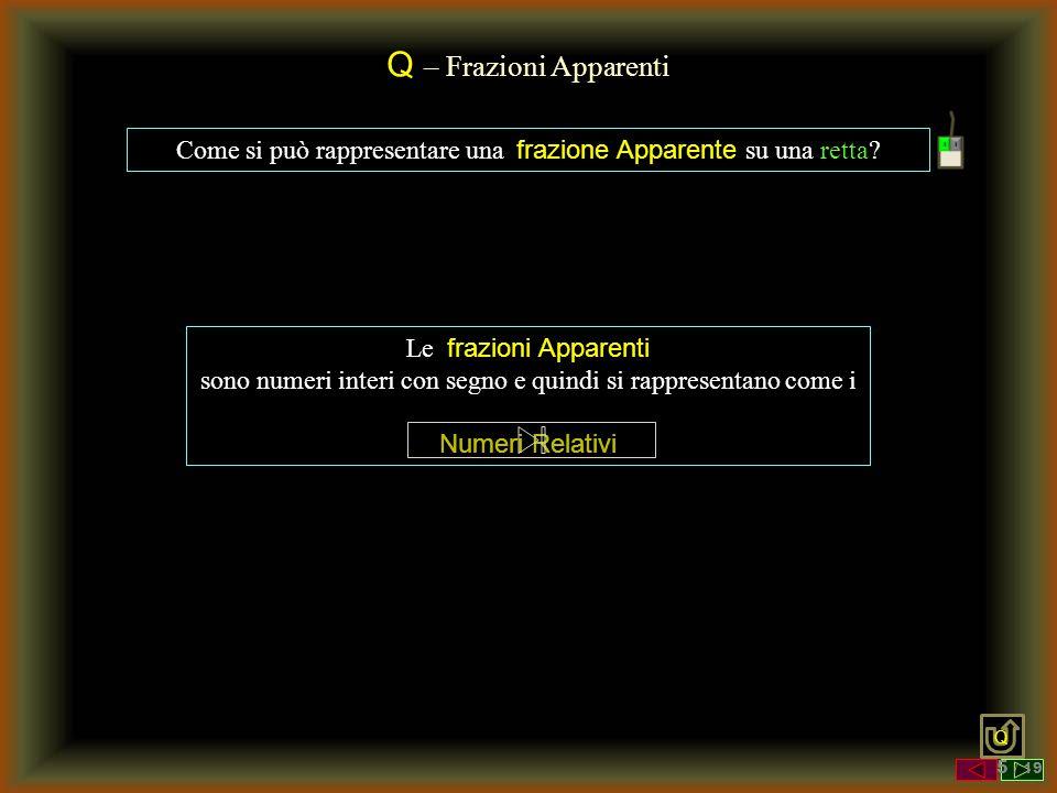 Q – Frazioni Apparenti Come si può rappresentare una frazione Apparente su una retta Le frazioni Apparenti.