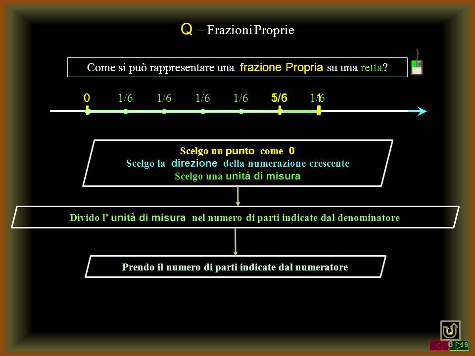 Q – Frazioni Proprie Come si può rappresentare una frazione Propria su una retta 1/6. 5/6. 1/6.