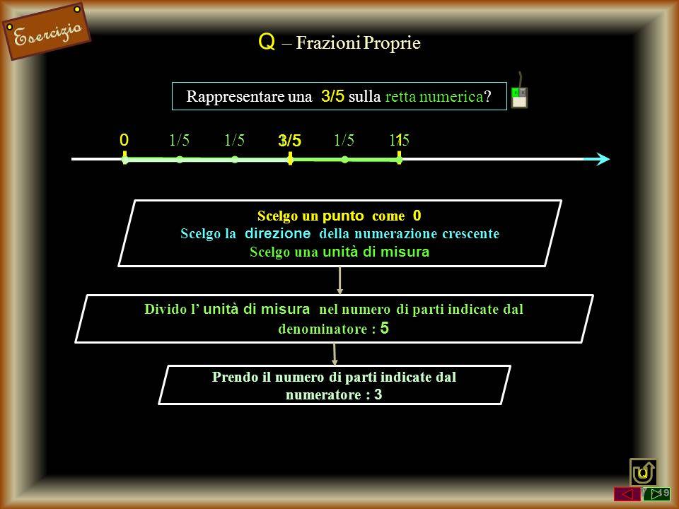 Q – Frazioni Proprie Rappresentare una 3/5 sulla retta numerica 1/5