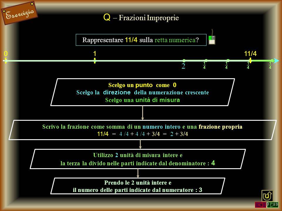 Q – Frazioni Improprie 2 Rappresentare 11/4 sulla retta numerica 11/4