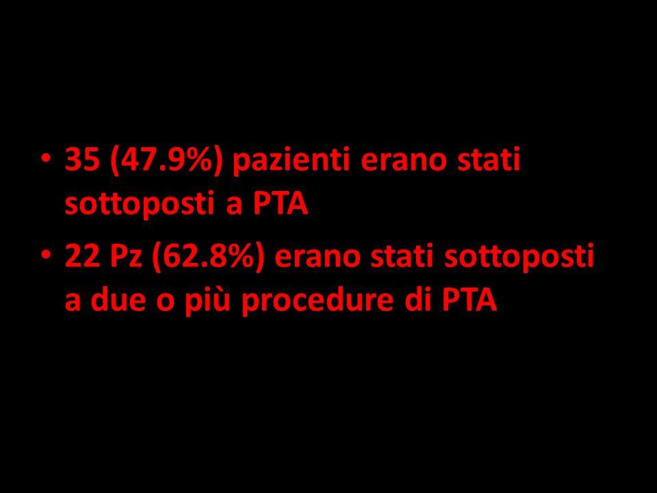 35 (47.9%) pazienti erano stati sottoposti a PTA