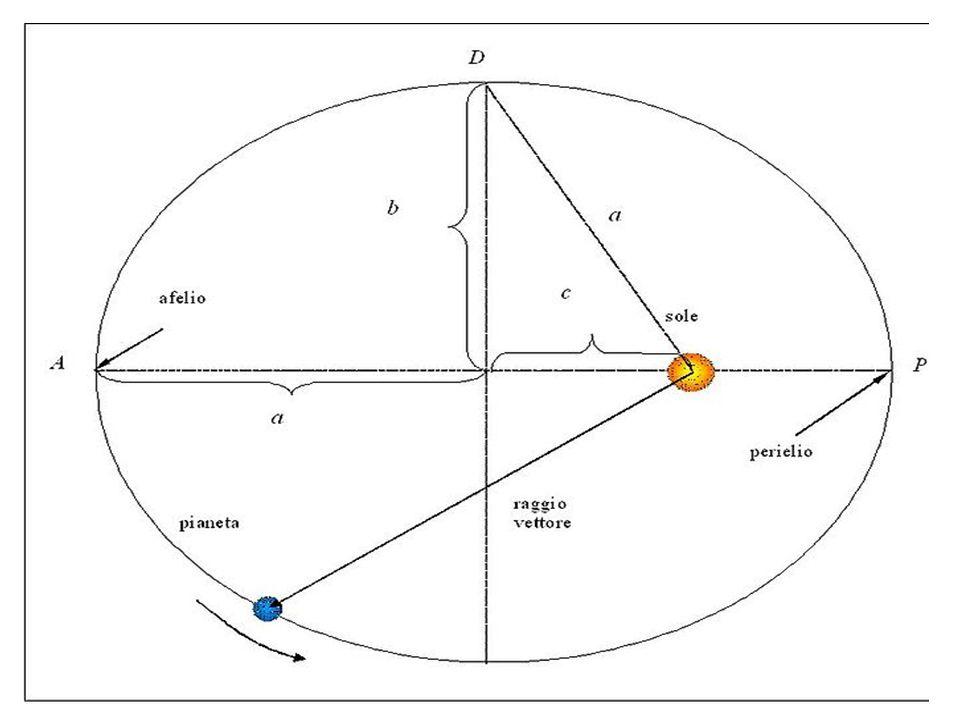 Kepler s first law