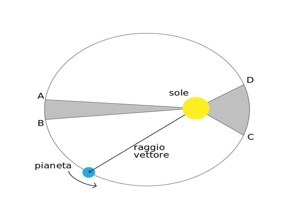 Kepler s second law