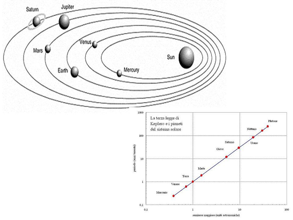 Kepler s third law