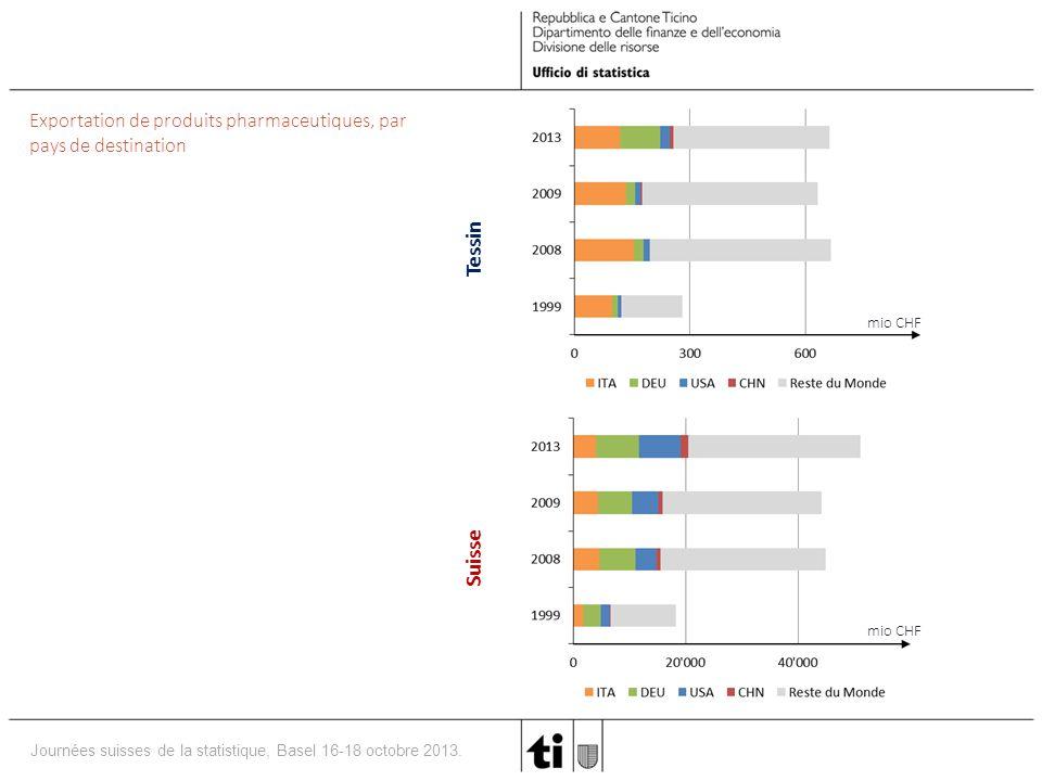 Exportation de produits pharmaceutiques, par pays de destination
