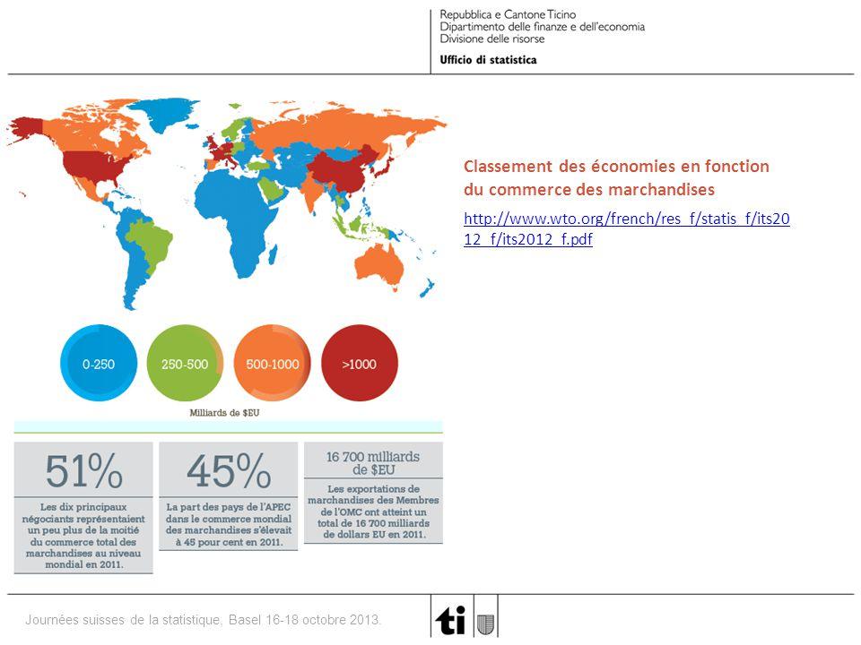 Classement des économies en fonction du commerce des marchandises