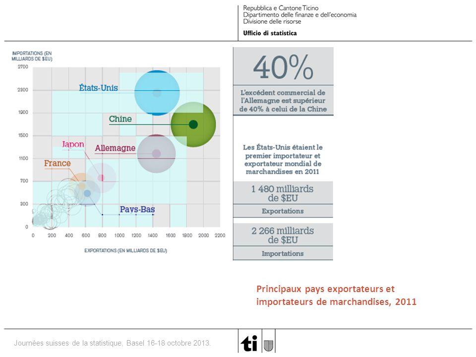 Principaux pays exportateurs et importateurs de marchandises, 2011
