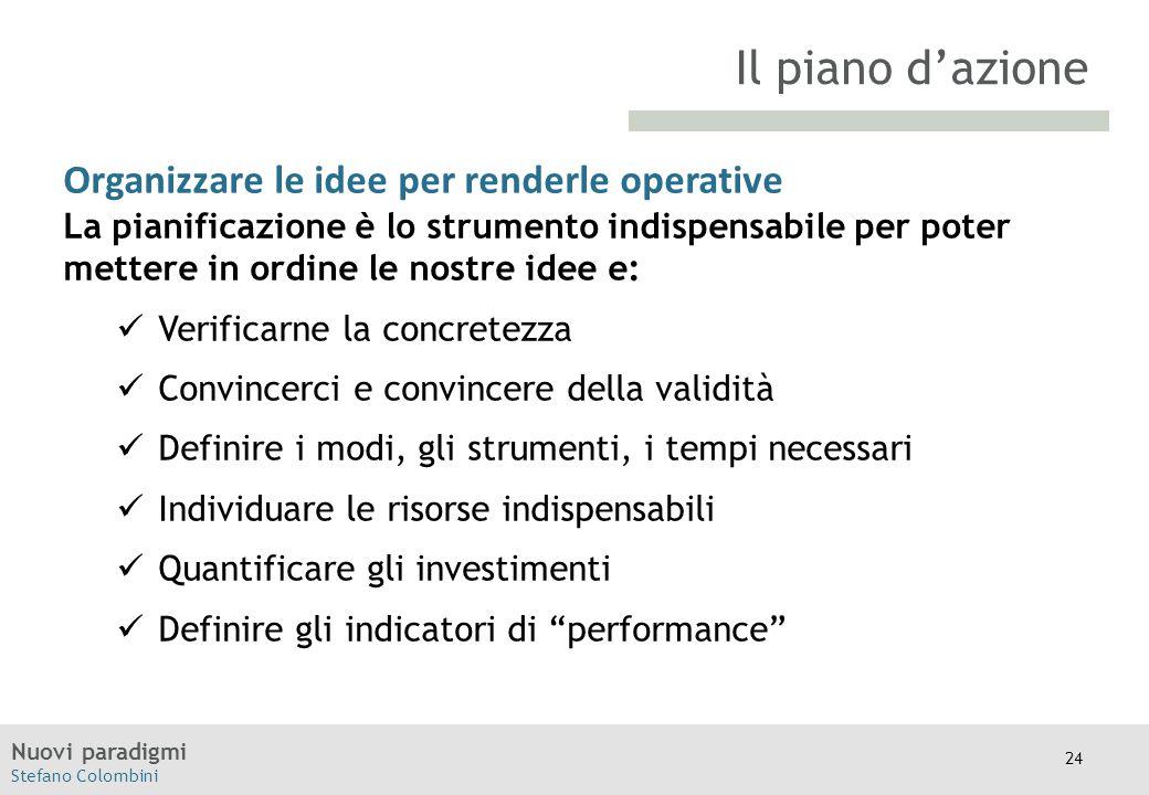 Il piano d'azione Organizzare le idee per renderle operative